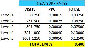 Nuevas tasas de pago  para el surf en rotate4all