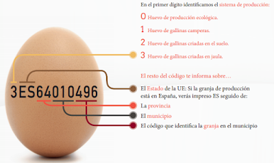 cómo leer un huevo