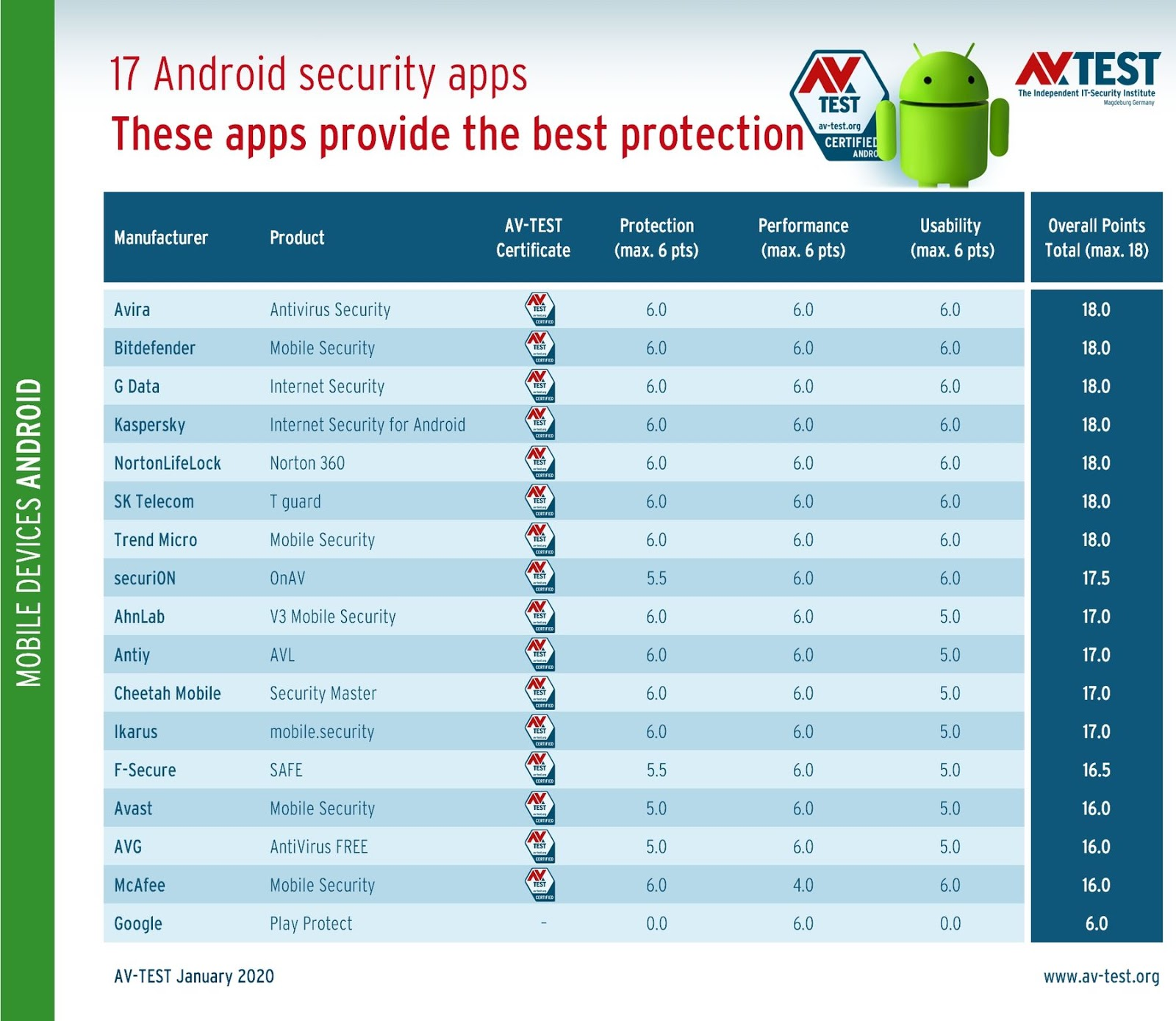 Here's how well 17 Android Security Apps Provide Protection