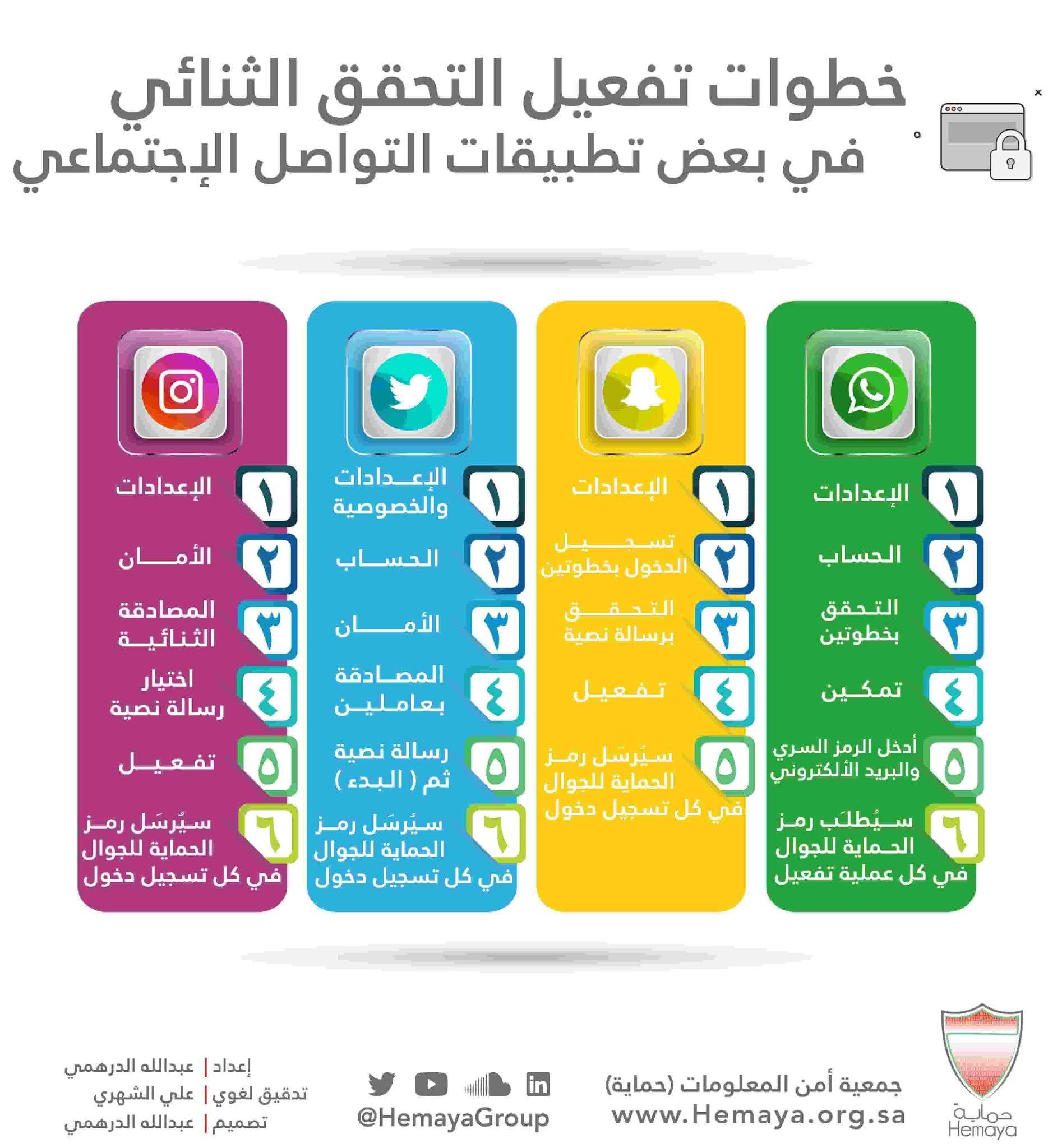 خطوات تفعيل التحقق الثنائي في بعض تطبيقات التواصل الاجتماعي