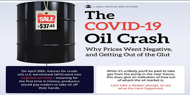 The COVID-19 Oil Crash