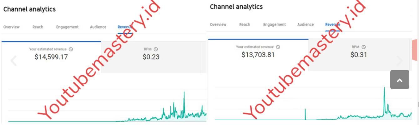 Cara Mendapatkan Uang Milyaran Dari Youtube