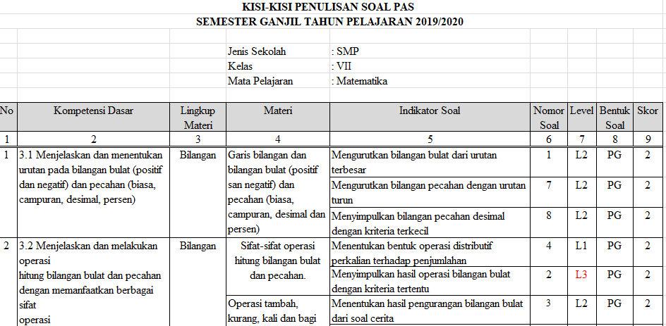 Kisi Kisi Pas Matematika Smp Kelas 7 Semester Ganjil Kurikulum 2013 Tahun Pelajaran 2019 2020 Didno76 Com