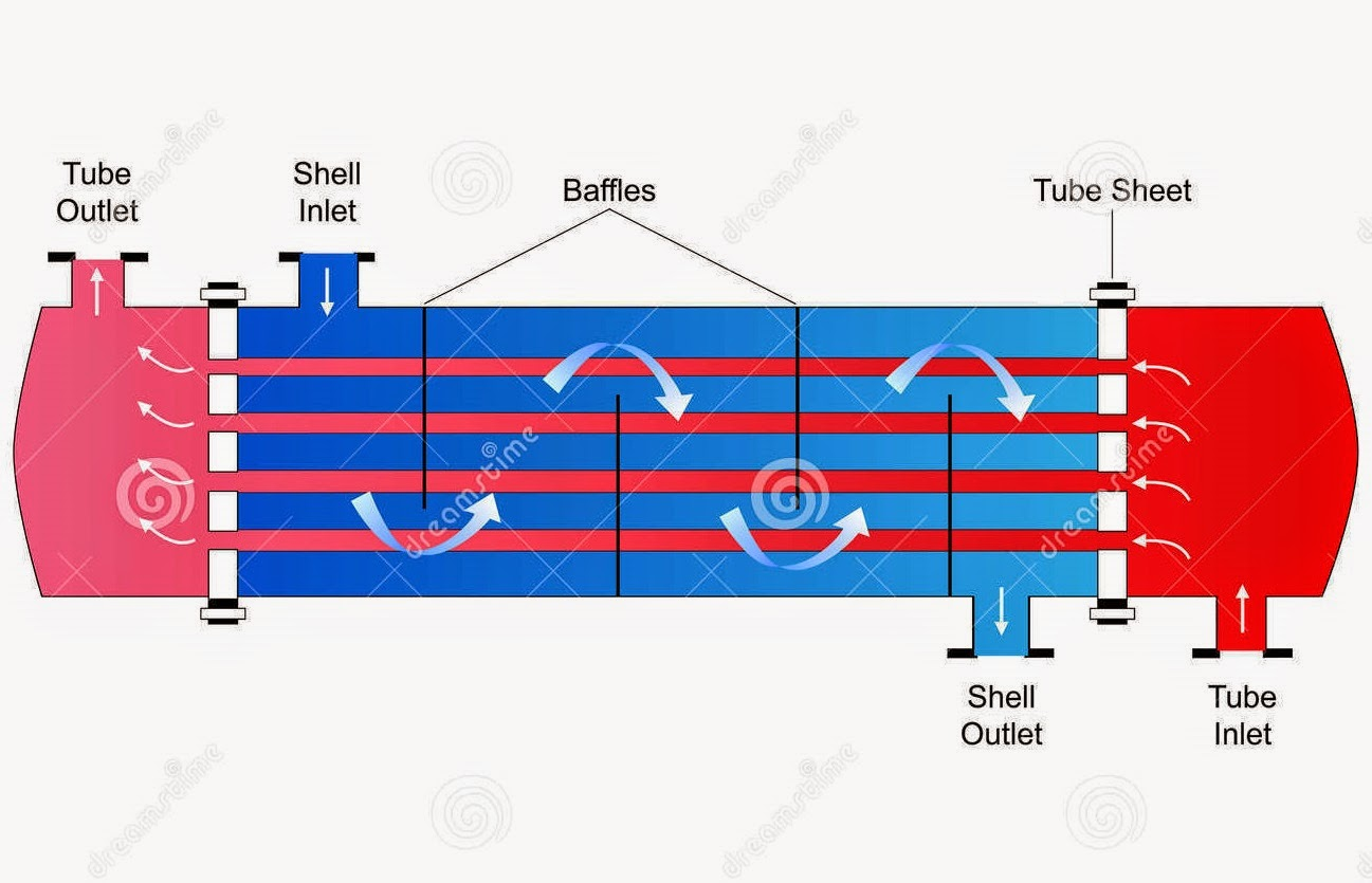 chemical engineering process flow diagram chemical