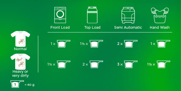 Detergent consumption comparison chart for front-load, top-load, and semi-automatic washing machine and hand wash.