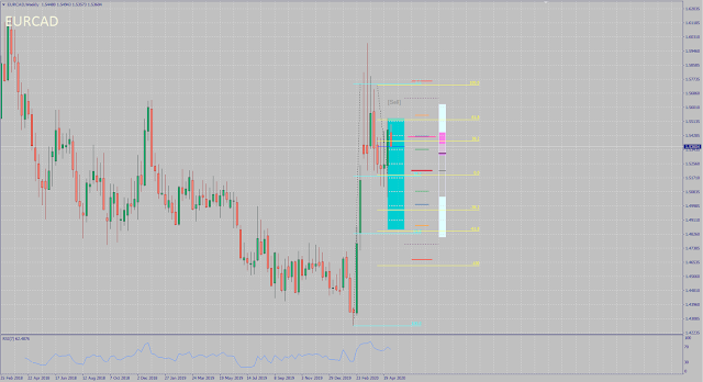 EURCAD monthly forecast for May 2020