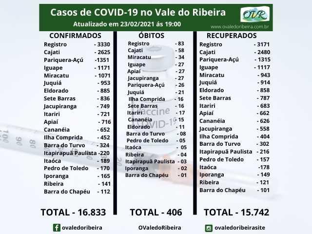 Vale do Ribeira soma 16.833 casos positivos, 15.742 recuperados e 406 mortes do Coronavírus - Covid-19