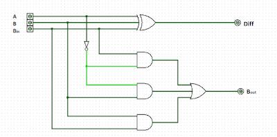Circuit_of_Full_Subtractor