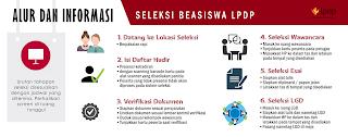 Alur-dan-Informasi-Seleksi-Beasiswa-LPDP