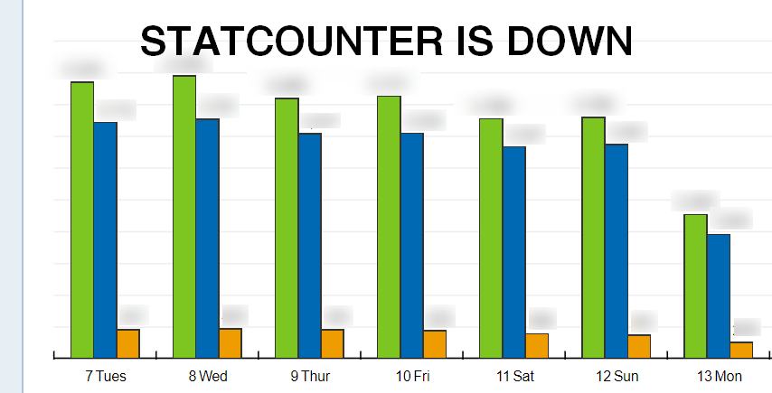 StatCounter Is Down