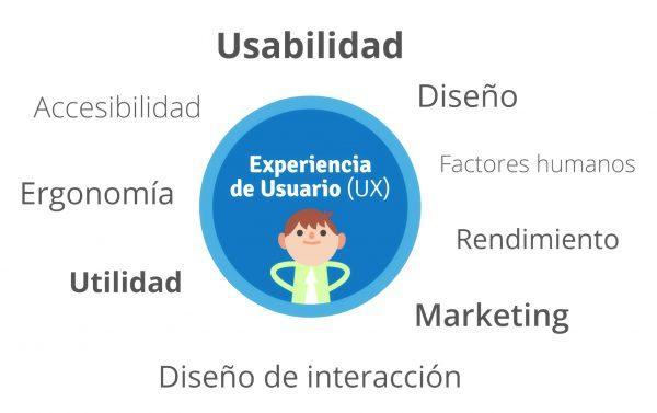 Diseño UX