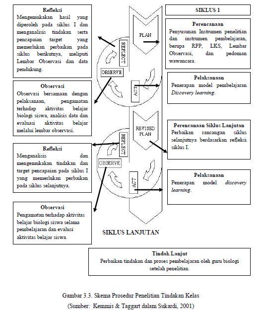 Artikel Pendidikan Penelitian Tindakan Kelas Classroom Action