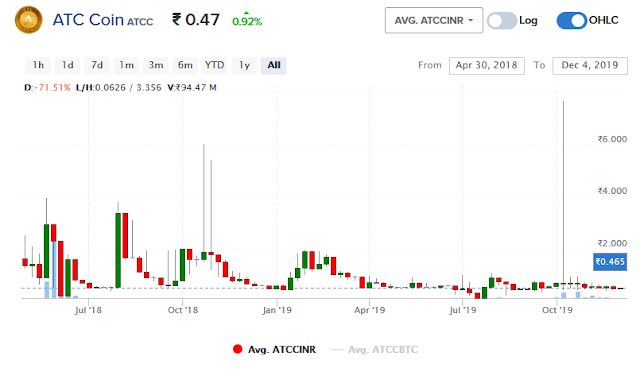 1 Atc To Inr Convert Atc Coin To Inr Atc Coin Price In Inr Live Chart