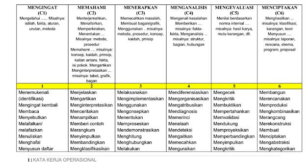 RANAH KOGNITIF 1. Mengingat, tingkatan ini meliputi tujuan yang berkaitan dengan pengetahuan : Hal-hal yang bersifat spesifik seperti fakta dan istilah khusus Cara dan sarana menangani hal-hal yang spesifik, seperti konvensi, keccenderungan, urutan, klasifikasi dan kategori, kriteria dan metodologi Hal-hal yang umum dan abstraksi, seprti prinsip, generasiliasai, teori, struktur.  2. Memahami ; meliputi  tujuan yang berhubungan dengan   Penerjemahan Interpretasi Perkiraan terhadap informasi 3. Menerapkan ; berkaitan dengan penggunaan abtraksi dalam situasi tertentu  4. Menganalisis ;meliputi tujaun yan gberkaitan dalam memecahkan sesuatu yang utuh menjadi bagian-bagian dan membedakan bagian-bagian tersebut ;  Elemen Hubungan Prinsip organisasi  5. Evaluasi ;  tingkatan ini adalah penilaian dalam hal :  Bukti internal atau konsistensi logis Bukti eksternal atau konsistensi dengan fakta yang dikembangkan di tempat lain 6. Menciptakan ; tingkatan tertinggi taksonomi kognitif dalam segi kompleksitas, meletakan elemen bersamasama  untuk membentuk suatu kesesuaian atau fungsi secara keseluruhan dan mengenali seluruh elemen tersebut dalam struktur atau pola yang baru  Kata Kerja Operasional ranah Kognitif :