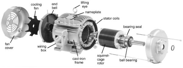 bagian konstruksi motor induksi