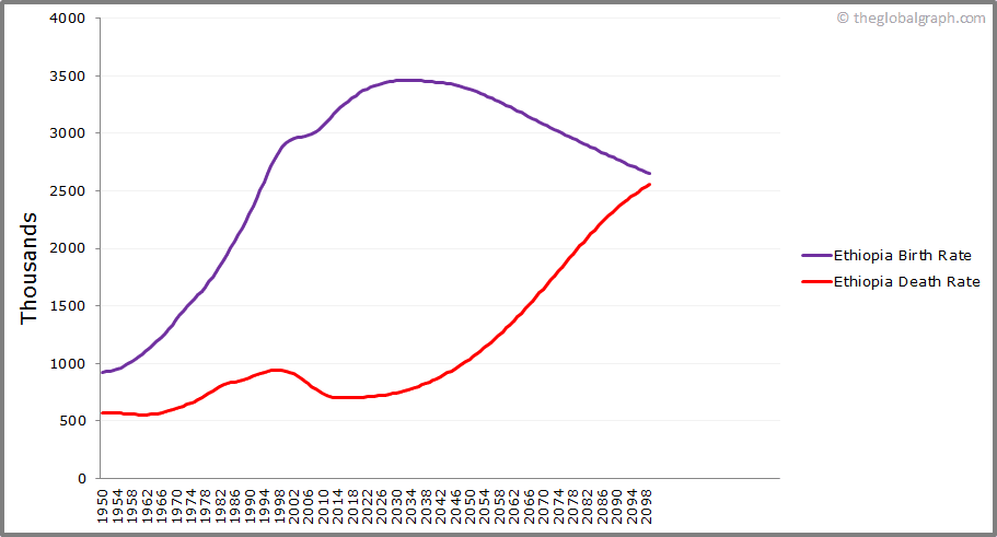 Ethiopia  Birth and Death Rate