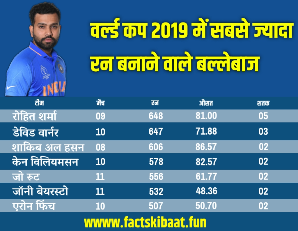 Most runs in world cup 2019