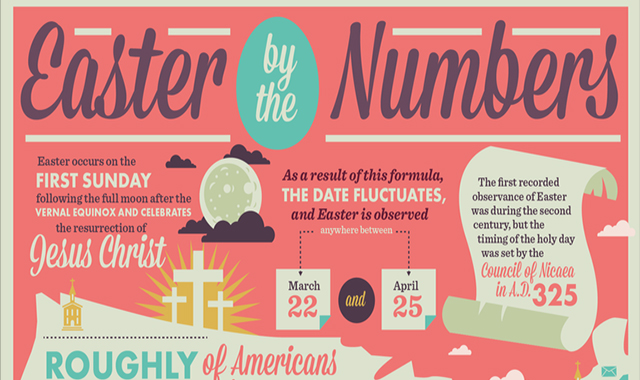 Easter by the Numbers 2018