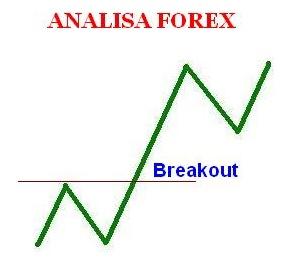 Artik breakout Dalam Forex