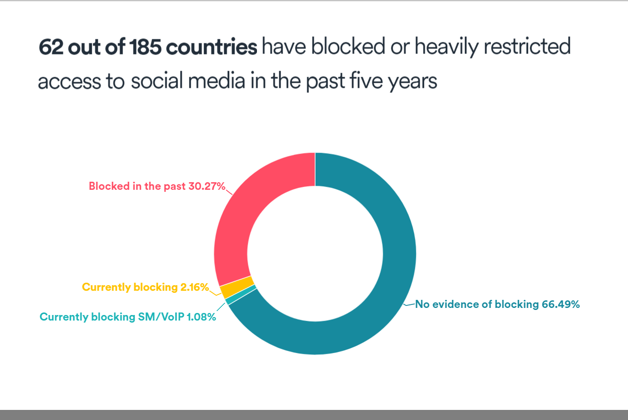 Data Reveals Social Media Restrictions Across The Globe, Highlighting Free Speech Suppression