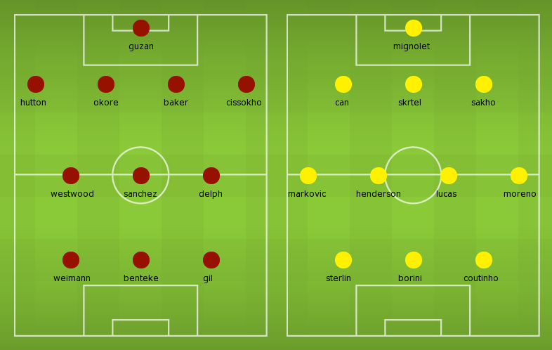 Possible Line-ups Aston Villa vs Liverpool