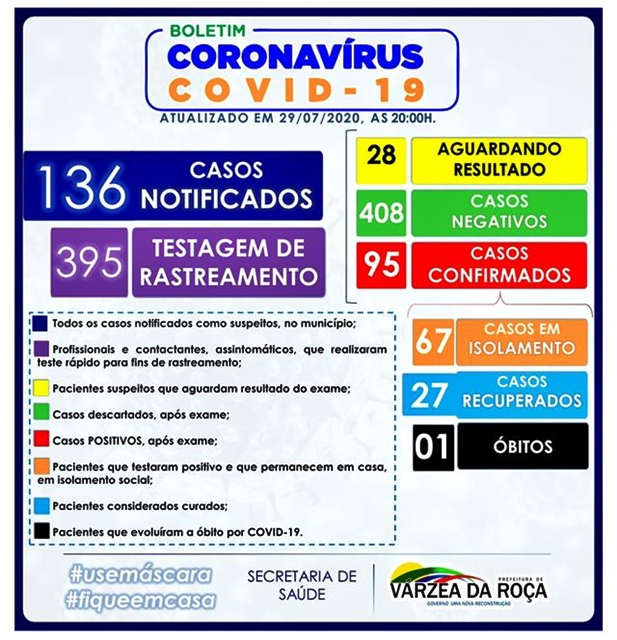 CORONAVÍRUS (COVID-19) EM VÁRZEA DA ROÇA-BA