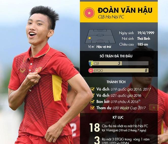 Sự nghiệp bóng đá của Đoàn Văn Hậu.