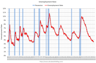 Question #3 for 2020: What will the unemployment rate be in December 2020?