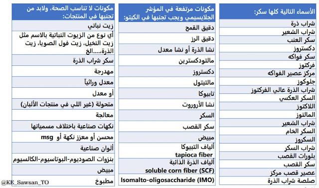 جدول مشتريات الكيتو دايت