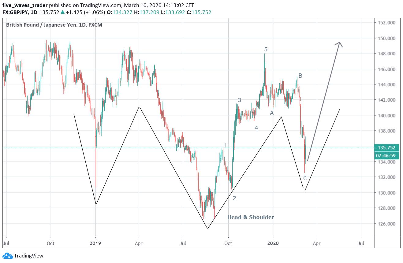 elliott wave trader cryptocurrency