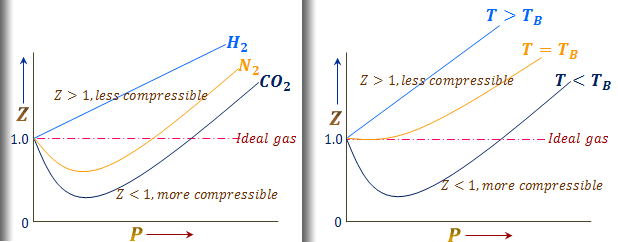 Z vs P graph for real gases comparison with Ideal gases