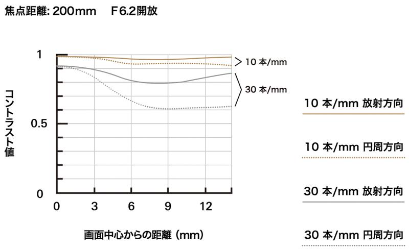 MTF-график объектива 18-300mm F/3.5-6.3 Di III-A VC VXD (Model B061) на 200 мм