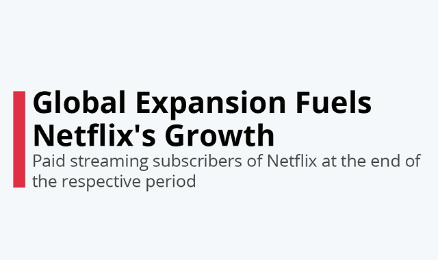 Netflix's subscriber growth in a year