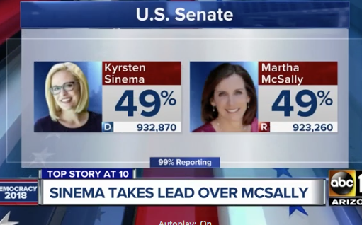 Kyrsten Sinema takes slight lead in Senate race over Martha McSally