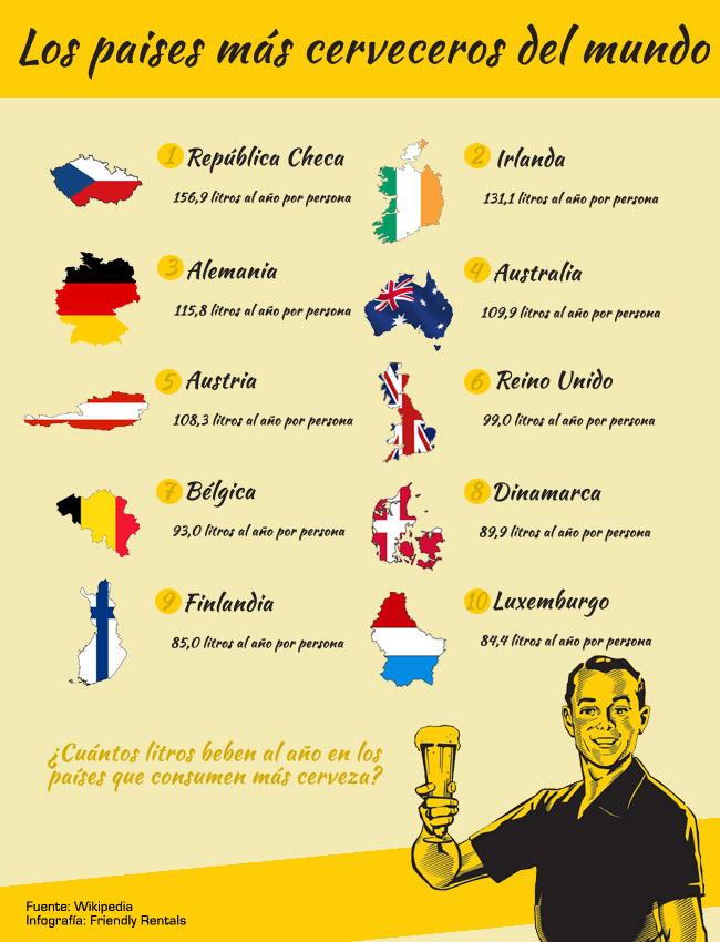 Los 10 países más cerveceros