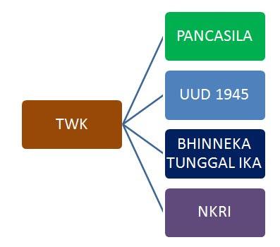 Tes Wawasan Kebangsaan (TWK) CPNS 2017