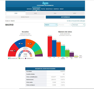 elecciones-autonomicas-madrid