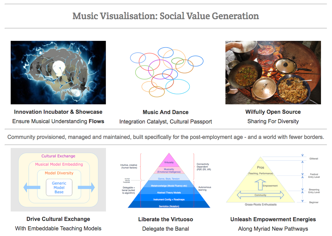 Music Visualisation Aggregator Platform: Social Value #VisualFutureOfMusic #WorldMusicInstrumentsAndTheory