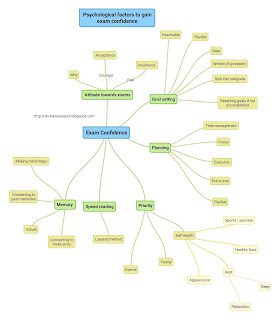 mind map - factors for exam success , reduce stress in exams.
