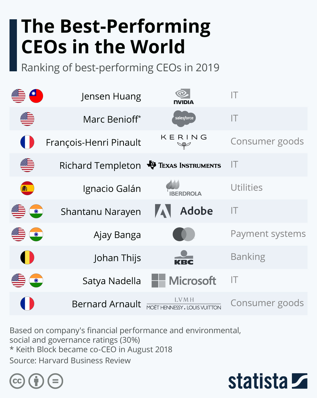 The Best-Performing CEOs in the World #infographic