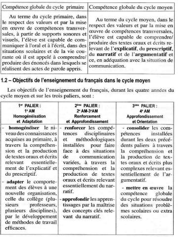 حلول تمارين الكتاب المدرسي فرنسية 4 متوسط