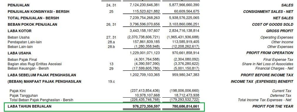 cara menghitung dpr pada laporan keuangan