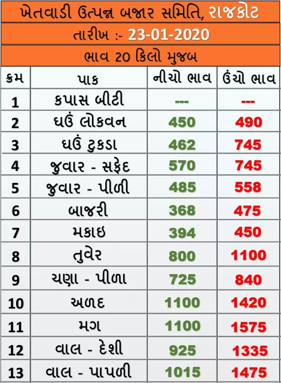 Market prices of various crops of Rajkot Agricultural Market on 23/01/2020