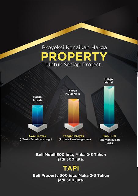 Harga property setiap tahun mengalami kenaikan