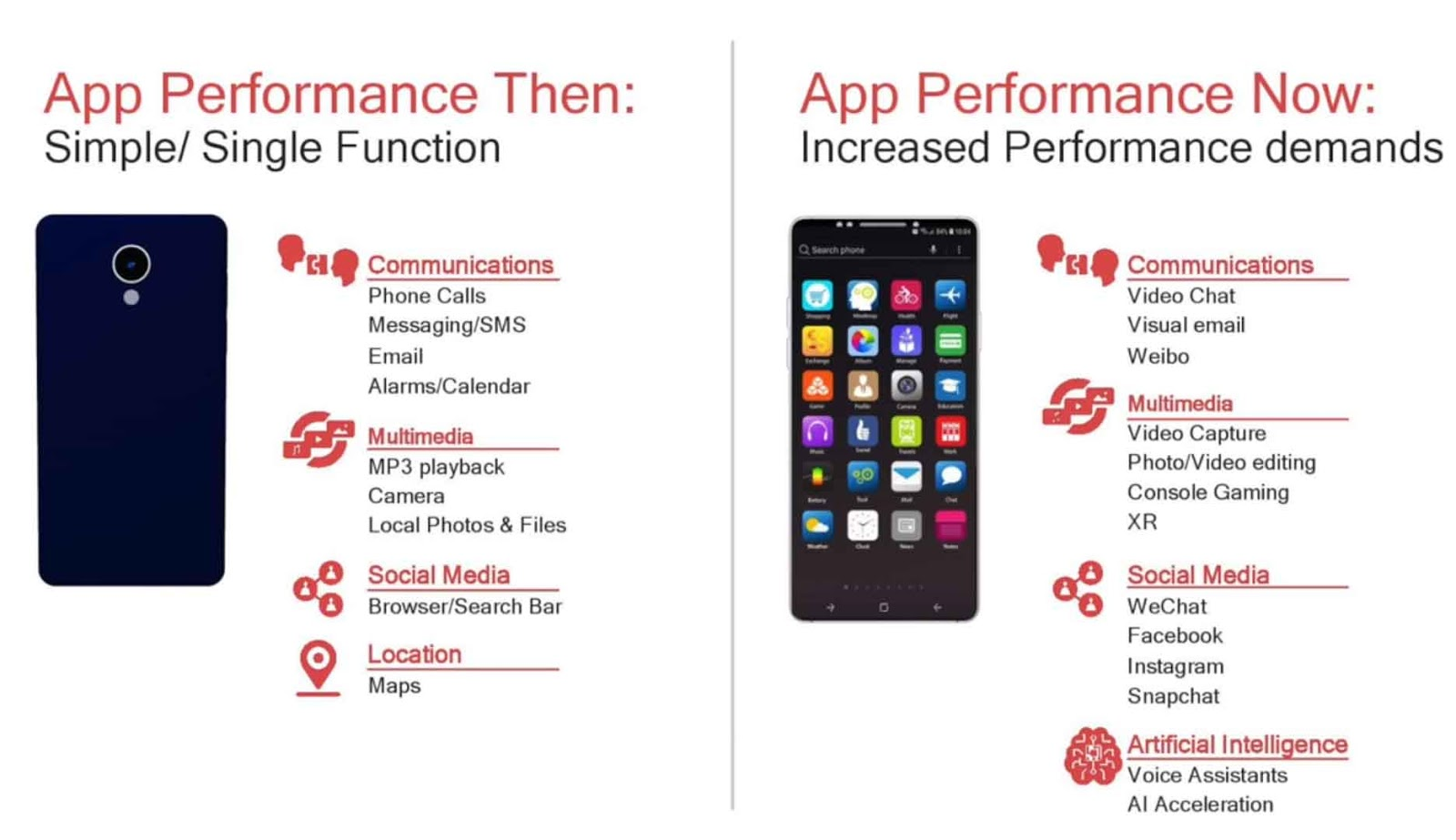 Qualcomm Snapdragon 855 Features 5G, AI, 7nm Technology - TechnoSagar