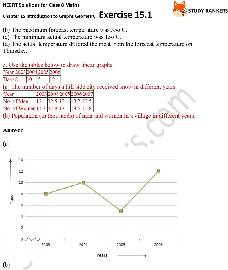 NCERT Solutions for Class 8 Maths Ch 15 Introduction to Graphs Geometry Exercise 15.1 5