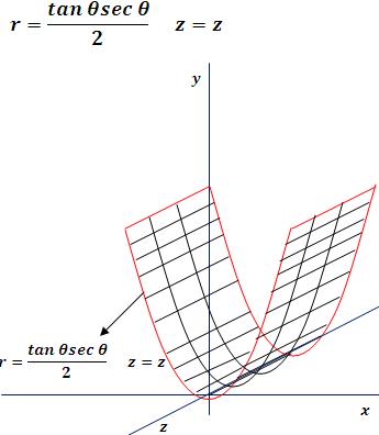 Gráfica de la superficie de un cilindro parabólico en coordenadas cilíndricas