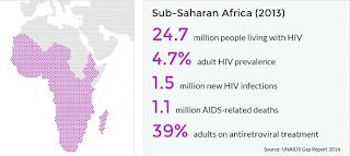 Eradicate HIV. HIV spread chart of SubSaharan Africa