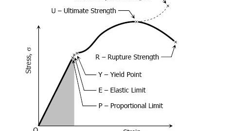 NOTESNET: Stressstrain Diagram & safety factors