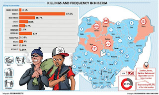 Bandits kill more Nigerians than Boko Haram, robbers, kidnappers, cultists, others